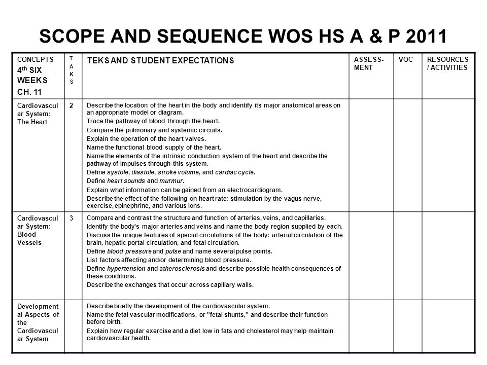 SCOPE AND SEQUENCE WOS HS A & P 2011 CONCEPTS 4 th SIX WEEKS CH. 11 TAKSTAKS TEKS AND STUDENT EXPECTATIONS ASSESS- MENT VOCRESOURCES / ACTIVITIES Card