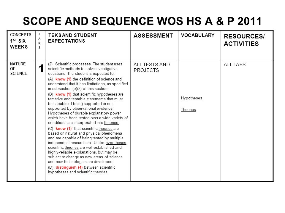 SCOPE AND SEQUENCE WOS HS A & P 2011 CONCEPTS 1 ST SIX WEEKS TAKSTAKS TEKS AND STUDENT EXPECTATIONS ASSESSMENT VOCABULARY RESOURCES/ ACTIVITIES NATURE