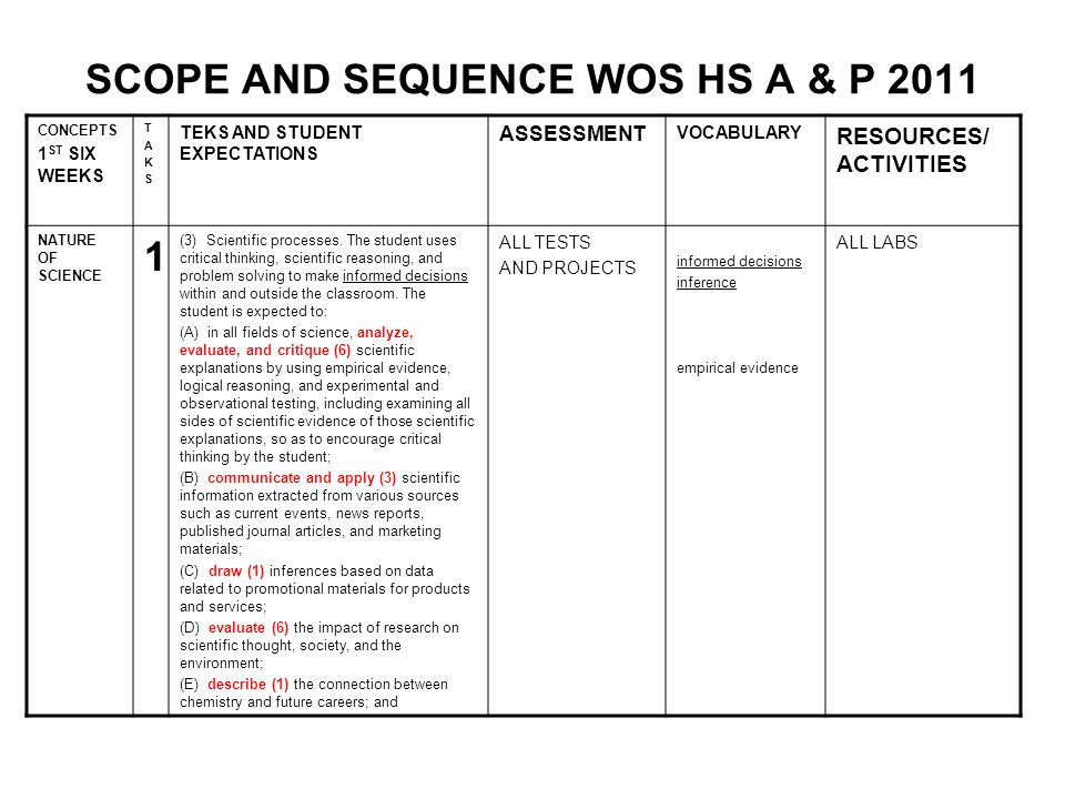 SCOPE AND SEQUENCE WOS HS A & P 2011 CONCEPTS 1 ST SIX WEEKS TAKSTAKS TEKS AND STUDENT EXPECTATIONS ASSESSMENT VOCABULARY RESOURCES/ ACTIVITIES LAB PROCEDURES 1 2J organize and evaluate (6) data and make inferences from data, including the use of tables, charts, and graphs; inferencesNOTES – TABLE, CHARTS, AND GRAPHS 2L express and manipulate (2) relationships among physical variables quantitatively, including the use of graphs, charts, and equations.
