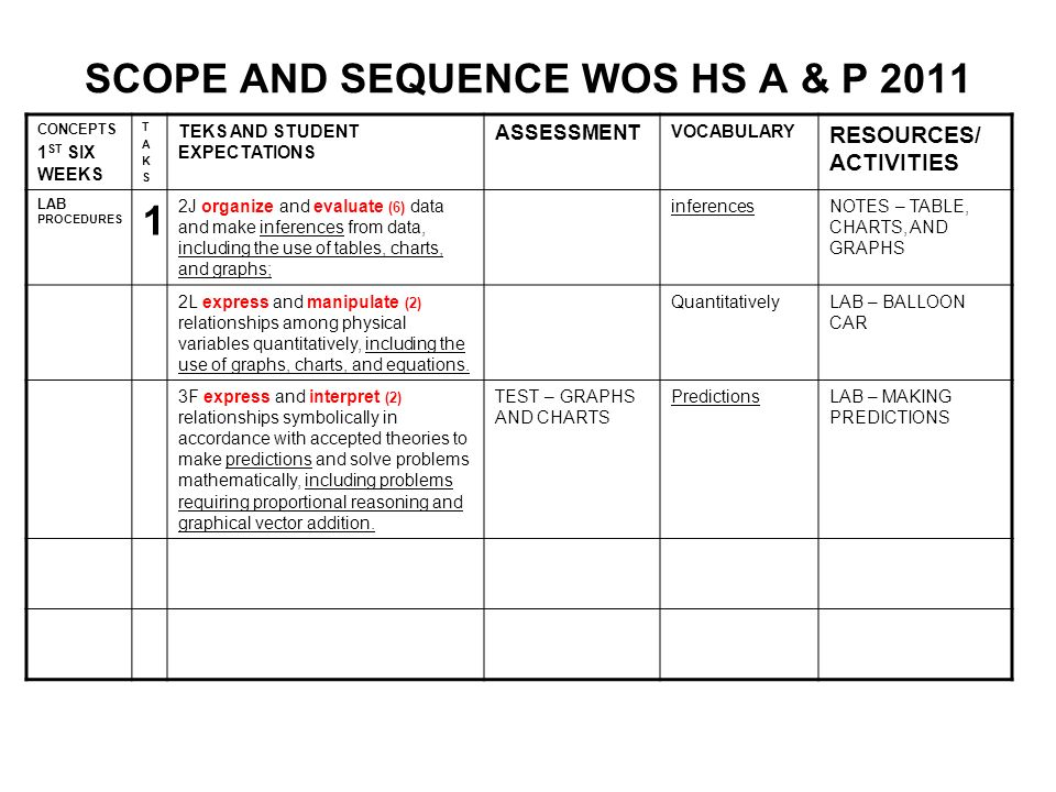 SCOPE AND SEQUENCE WOS HS A & P 2011 CONCEPTS 1 st SIX WEEKS CH/ 1 TAKSTAKS TEKS AND STUDENT EXPECTATIONS ASSESSMENTVOCABULARYRESOURCES/ ACTIVITIES An Overview of Anatomy and Physiology 2 Define anatomy and physiology.