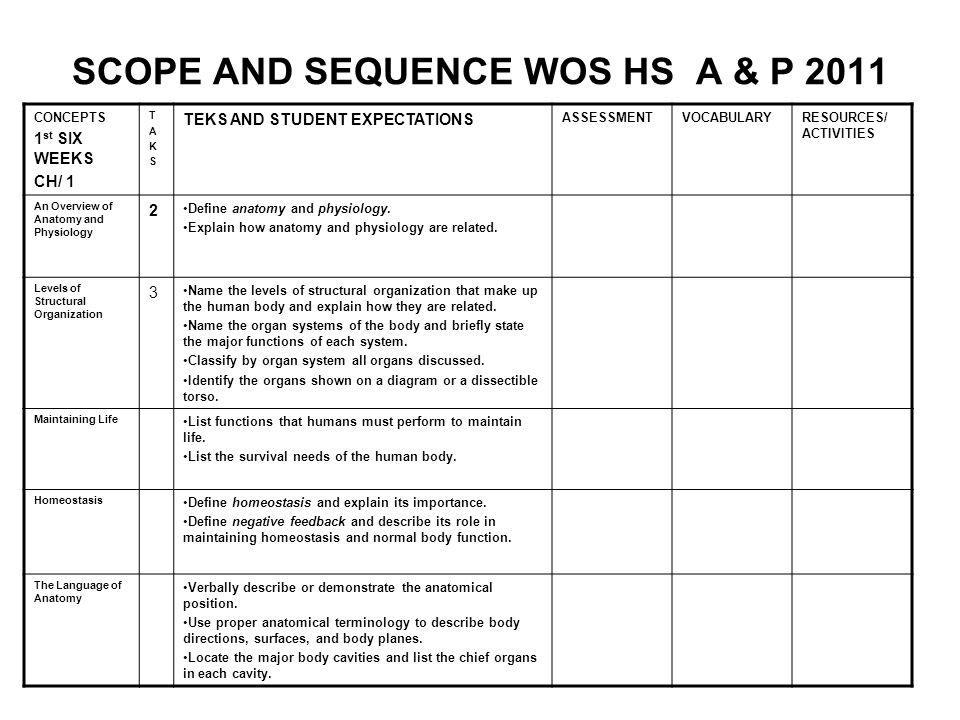 SCOPE AND SEQUENCE WOS HS A & P 2011 CONCEPTS 1 st SIX WEEKS CH/ 1 TAKSTAKS TEKS AND STUDENT EXPECTATIONS ASSESSMENTVOCABULARYRESOURCES/ ACTIVITIES An