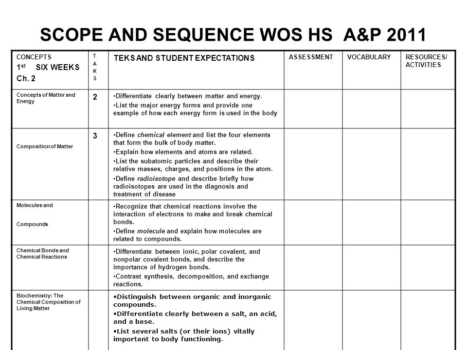 SCOPE AND SEQUENCE WOS HS A&P 2011 CONCEPTS 1 st SIX WEEKS Ch.