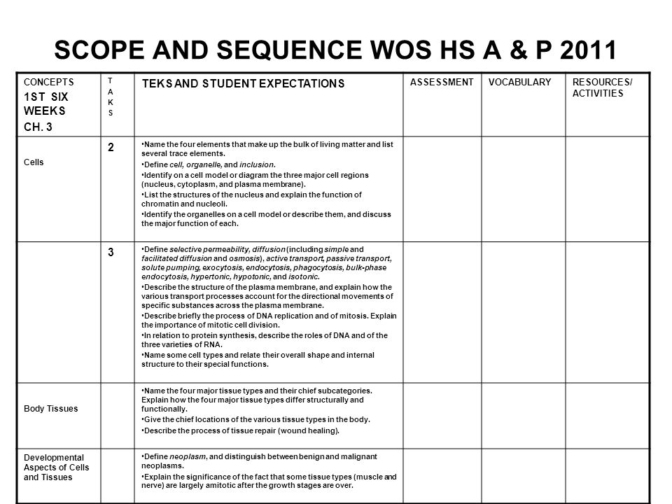 SCOPE AND SEQUENCE WOS HS A & P 2011 CONCEPTS 1ST SIX WEEKS CH.