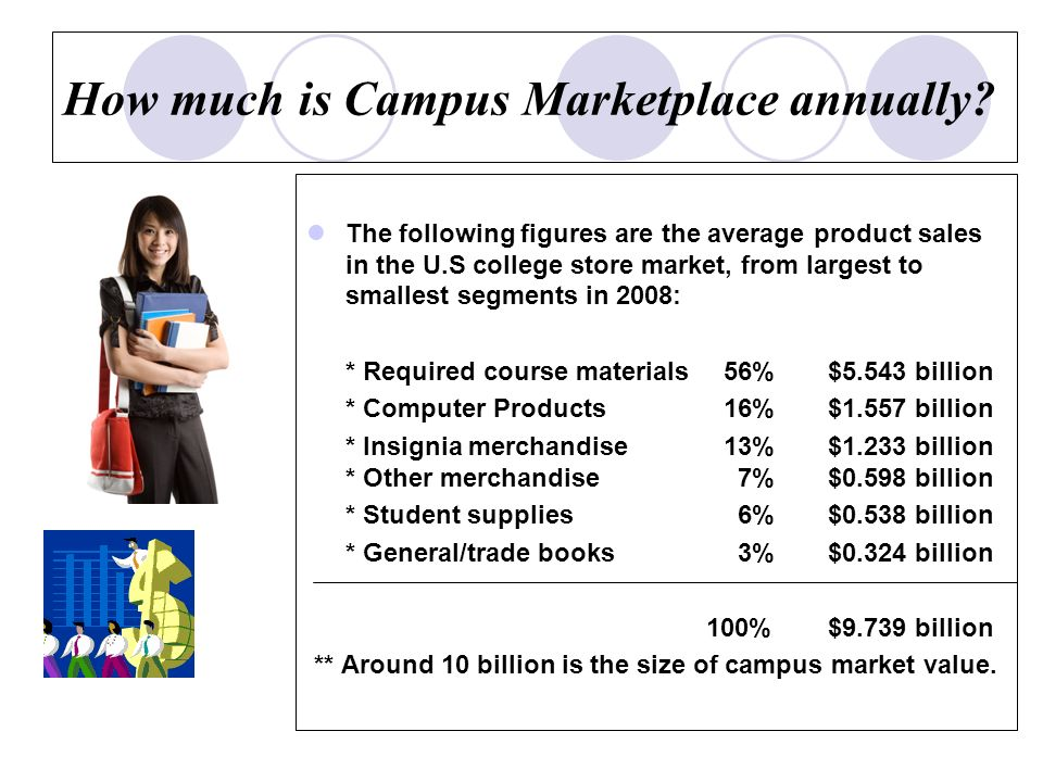 How much is Campus Marketplace annually.