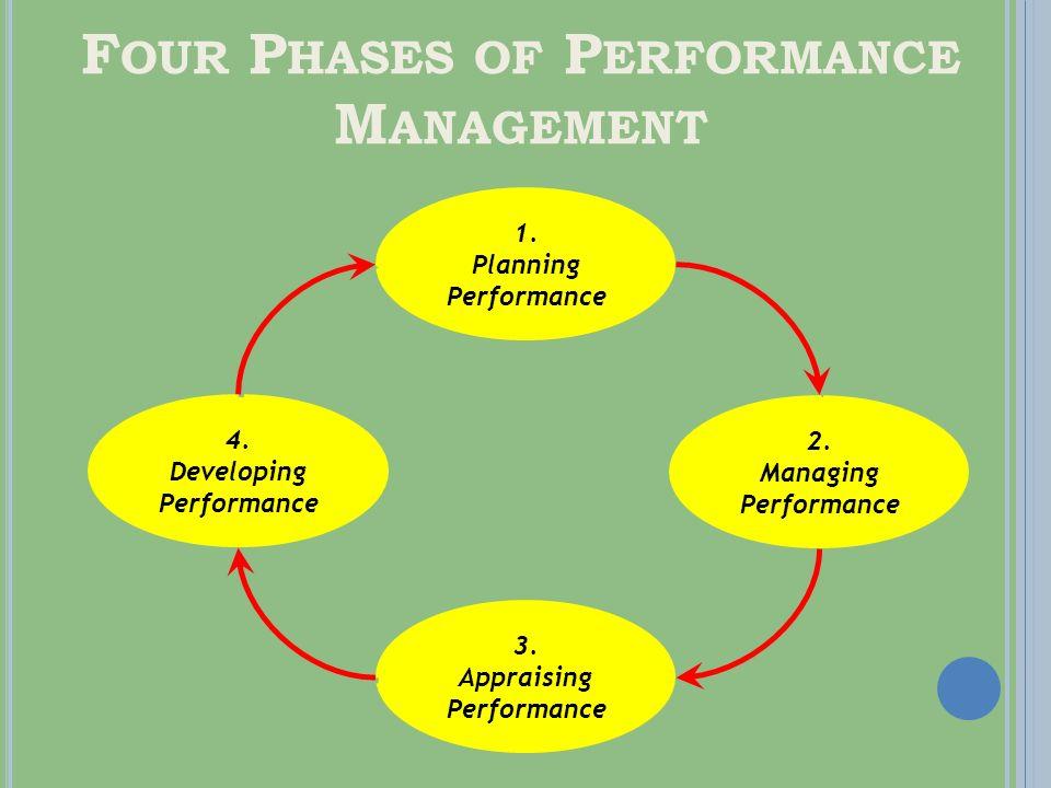 P ERFORMANCE F LOWCHART Organizational Goals Position Description Job Standards Performance Appraisal Report results & plan next cycles goals