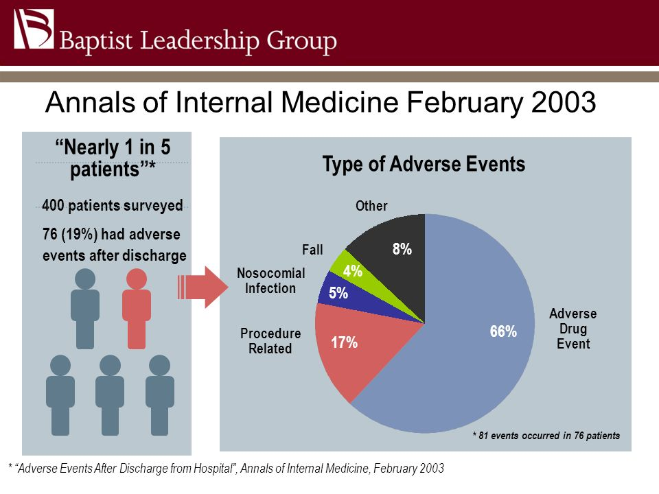 Annals of Internal Medicine February 2003 Type of Adverse Events 66% 17% 5% 8% 4% Adverse Drug Event Procedure Related Nosocomial Infection Fall Other