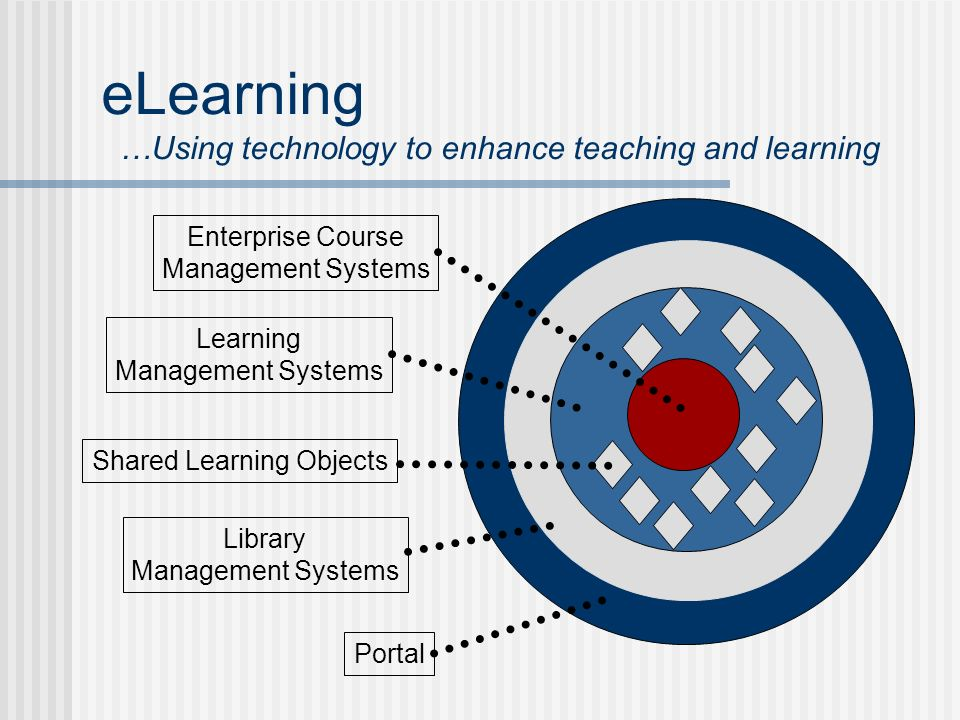 eLearning …Using technology to enhance teaching and learning Enterprise Course Management Systems Learning Management Systems Shared Learning Objects