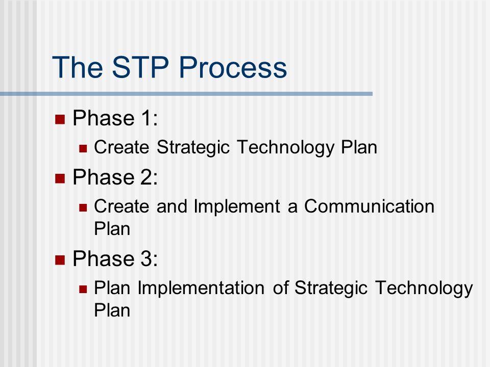 Phase 1: Create Strategic Technology Plan Build Common Understanding Generate College Input Create Draft Strategic Technology Plan Verify Draft Strategic Technology Plan Finalize Strategic Technology Plan