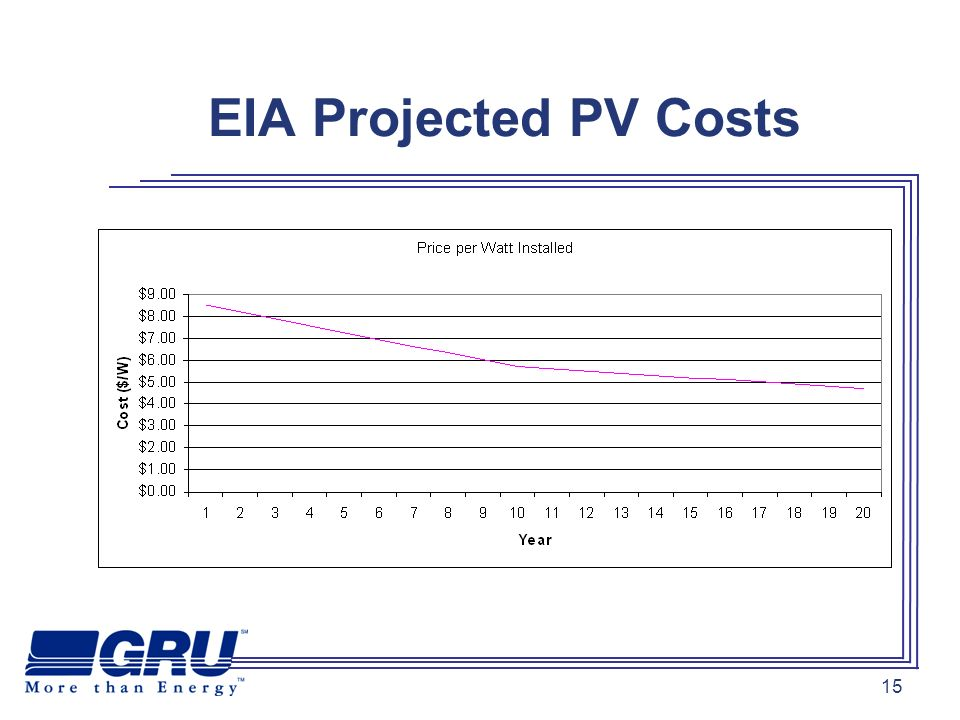 15 EIA Projected PV Costs