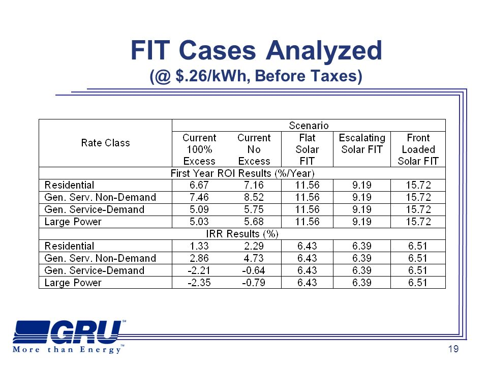 19 FIT Cases Analyzed (@ $.26/kWh, Before Taxes)