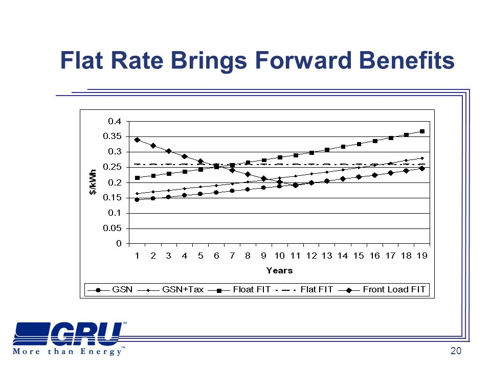 20 Flat Rate Brings Forward Benefits