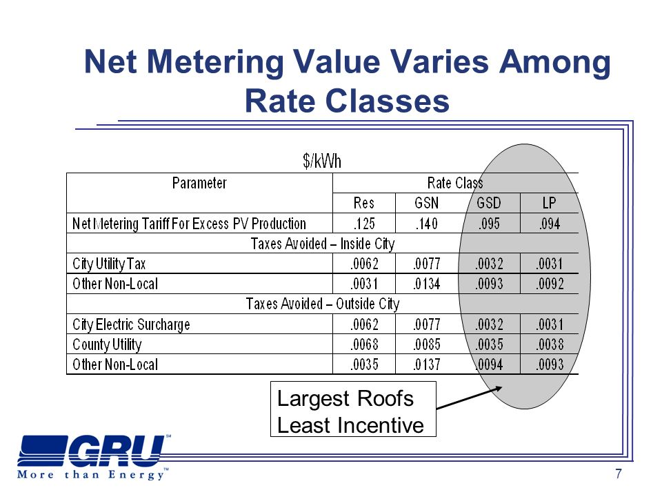 8 Rebate Program Challenges: Customers Perspective Net metering benefits limited to building owners who occupy the building Little incentive for landlords to install PV on their buildings Attractiveness of solar PV as a business investment is dependent on account holders particular level of tax liability Uncertainty about future level of savings limits loan potential and third party financial arrangements Customers with the greatest square-footage potential for PV have the least incentive