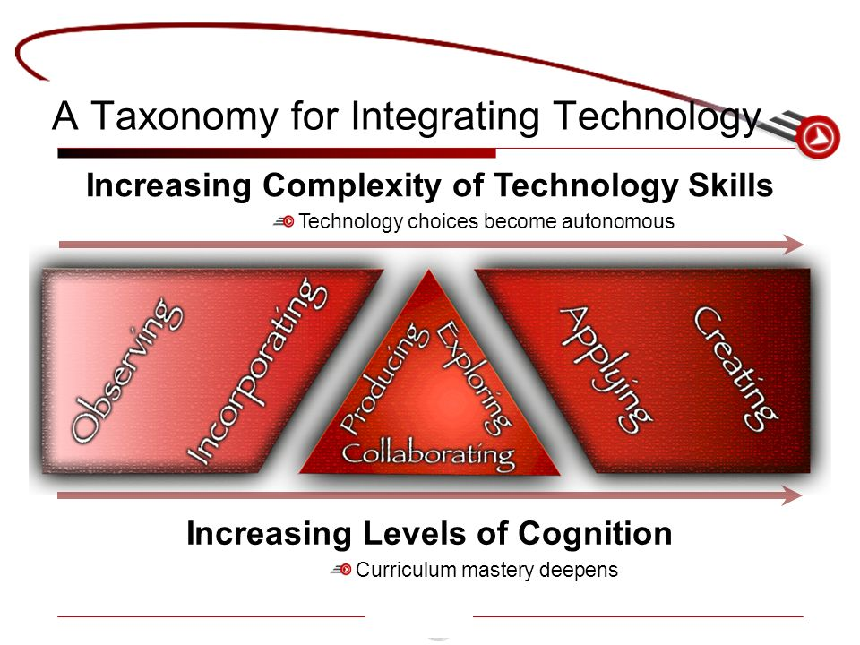 A Taxonomy for Integrating Technology Increasing Levels of Cognition Curriculum mastery deepens Increasing Complexity of Technology Skills Technology choices become autonomous