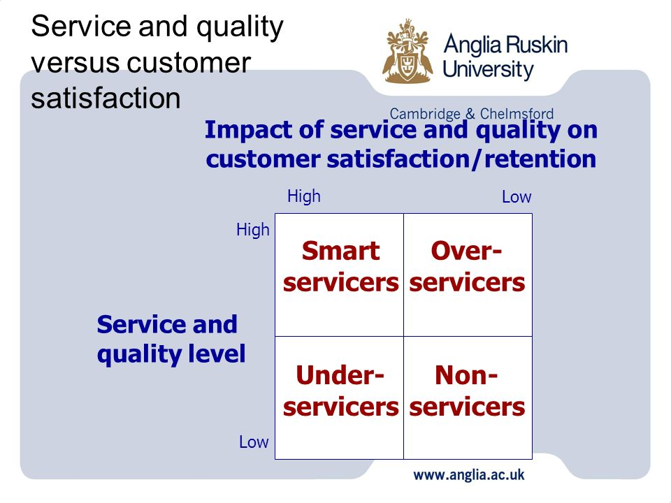 Service and quality versus customer satisfaction Impact of service and quality on customer satisfaction/retention Service and quality level High Low H