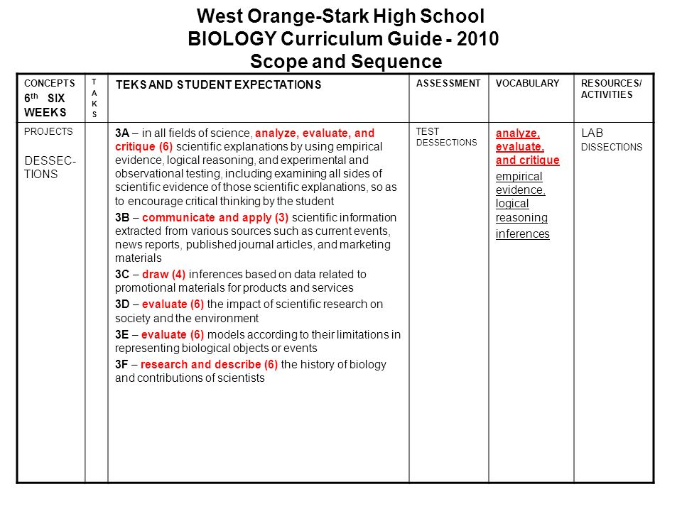 West Orange-Stark High School BIOLOGY Curriculum Guide - 2010 Scope and Sequence CONCEPTS 6 th SIX WEEKS TAKSTAKS TEKS AND STUDENT EXPECTATIONS ASSESS