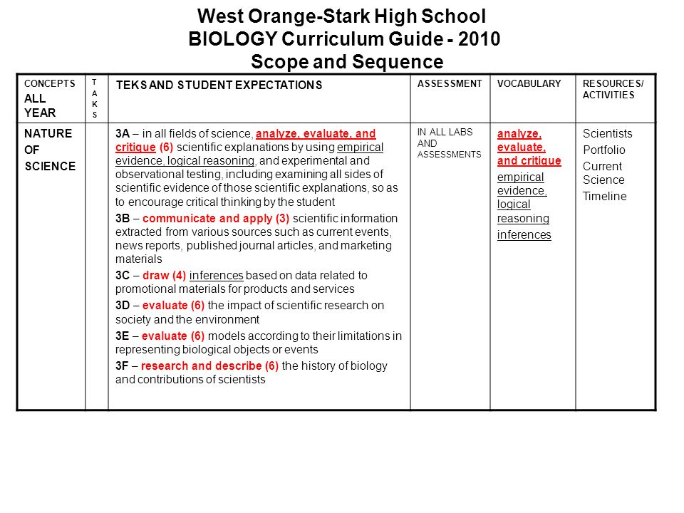 West Orange-Stark High School BIOLOGY Curriculum Guide - 2010 Scope and Sequence CONCEPTS ALL YEAR TAKSTAKS TEKS AND STUDENT EXPECTATIONS ASSESSMENTVO