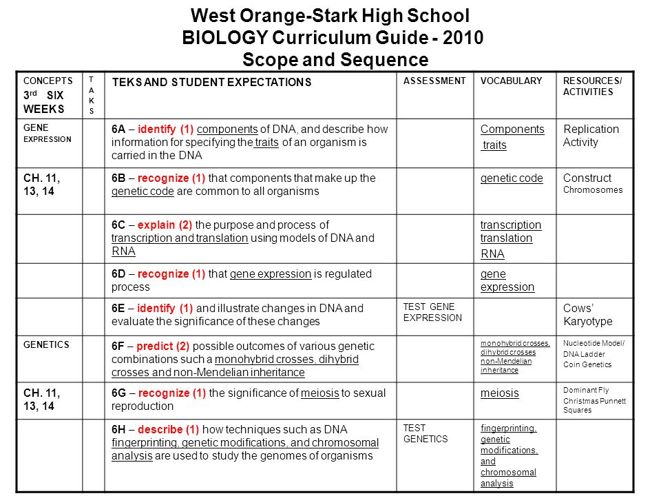 West Orange-Stark High School BIOLOGY Curriculum Guide - 2010 Scope and Sequence CONCEPTS 3 rd SIX WEEKS TAKSTAKS TEKS AND STUDENT EXPECTATIONS ASSESS
