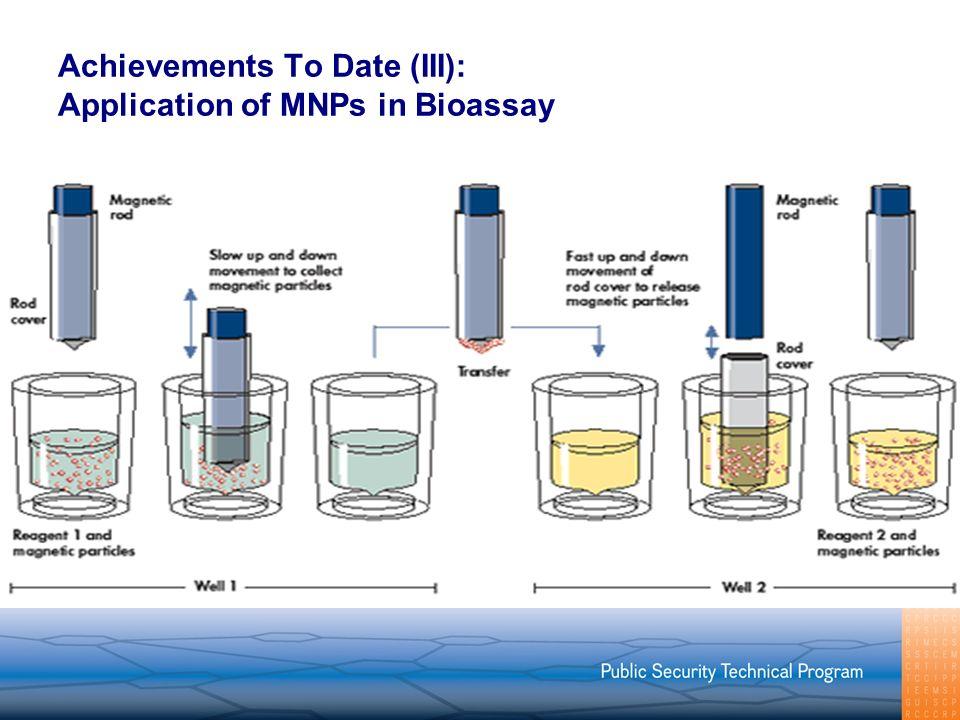 Achievements To Date (III): Application of MNPs in Bioassay