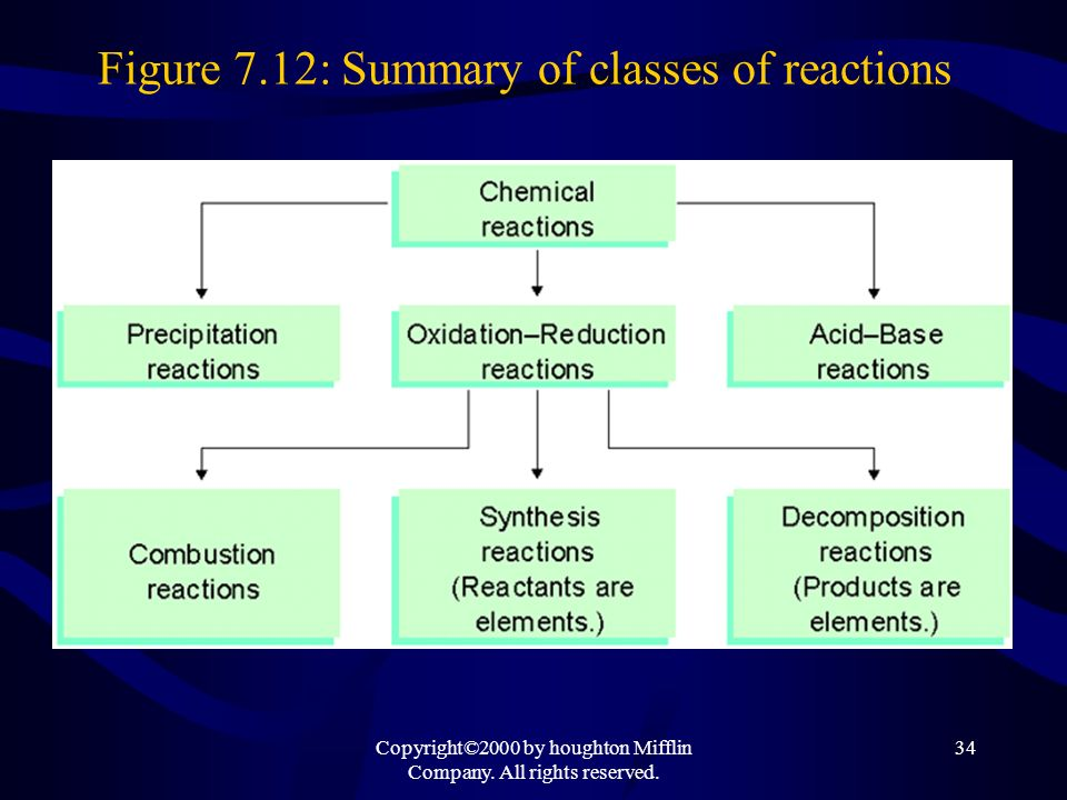 Copyright©2000 by houghton Mifflin Company. All rights reserved. 34 Figure 7.12: Summary of classes of reactions