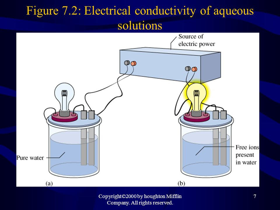 Copyright©2000 by houghton Mifflin Company. All rights reserved. 7 Figure 7.2: Electrical conductivity of aqueous solutions