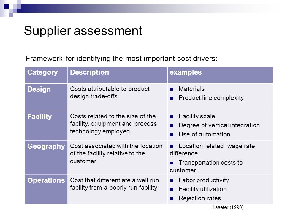 Supplier assessment Framework for identifying the most important cost drivers: CategoryDescriptionexamples Design Costs attributable to product design