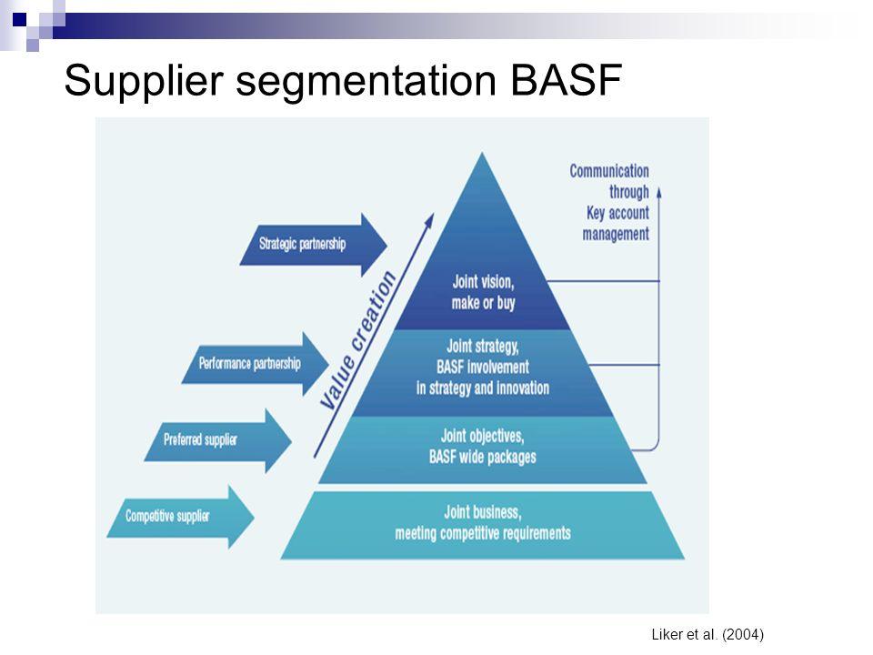 Supplier segmentation BASF Liker et al. (2004)