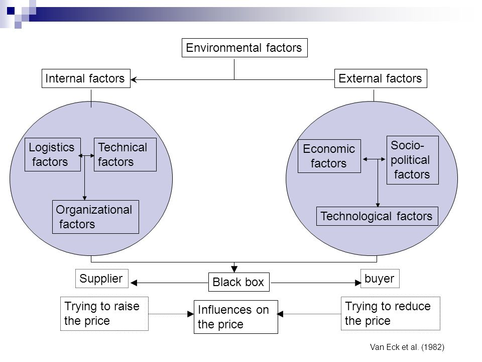 Environmental factors Internal factorsExternal factors Logistics factors Technical factors Economic factors Socio- political factors Technological fac