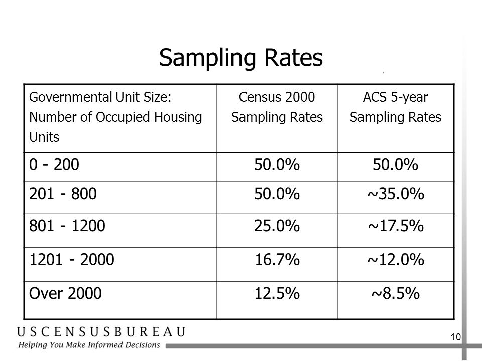 10 Sampling Rates Governmental Unit Size: Number of Occupied Housing Units Census 2000 Sampling Rates ACS 5-year Sampling Rates % %~35.0% %~17.5% %~12.0% Over %~8.5%