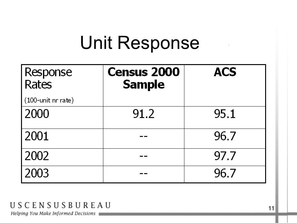 18 Unit Response