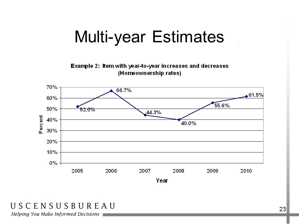 23 Multi-year Estimates