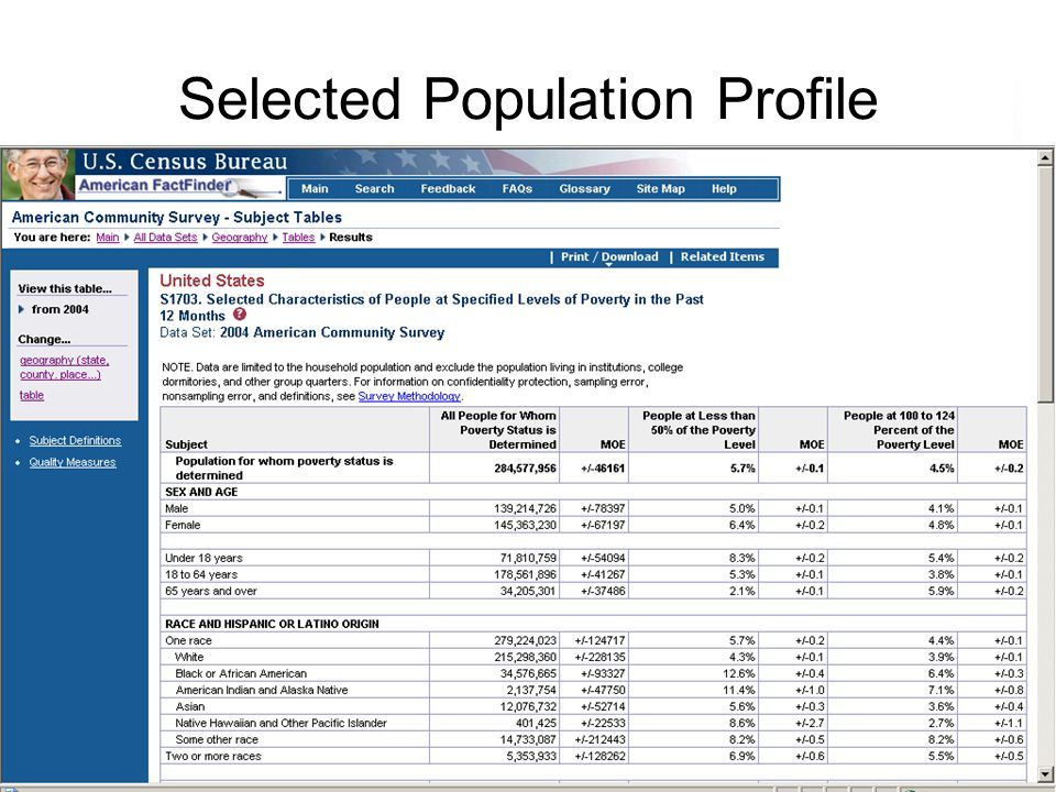 39 Selected Population Profile