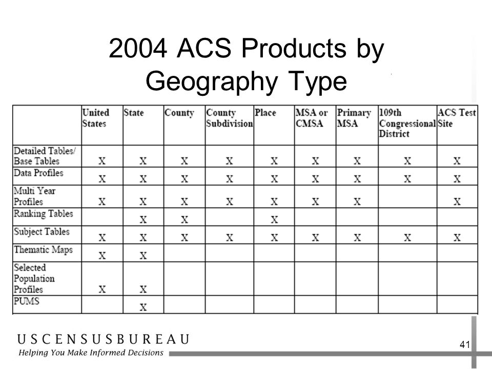 ACS Products by Geography Type