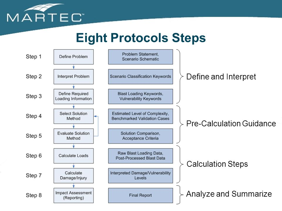 Eight Protocols Steps Define and Interpret Pre-Calculation Guidance Calculation Steps Analyze and Summarize