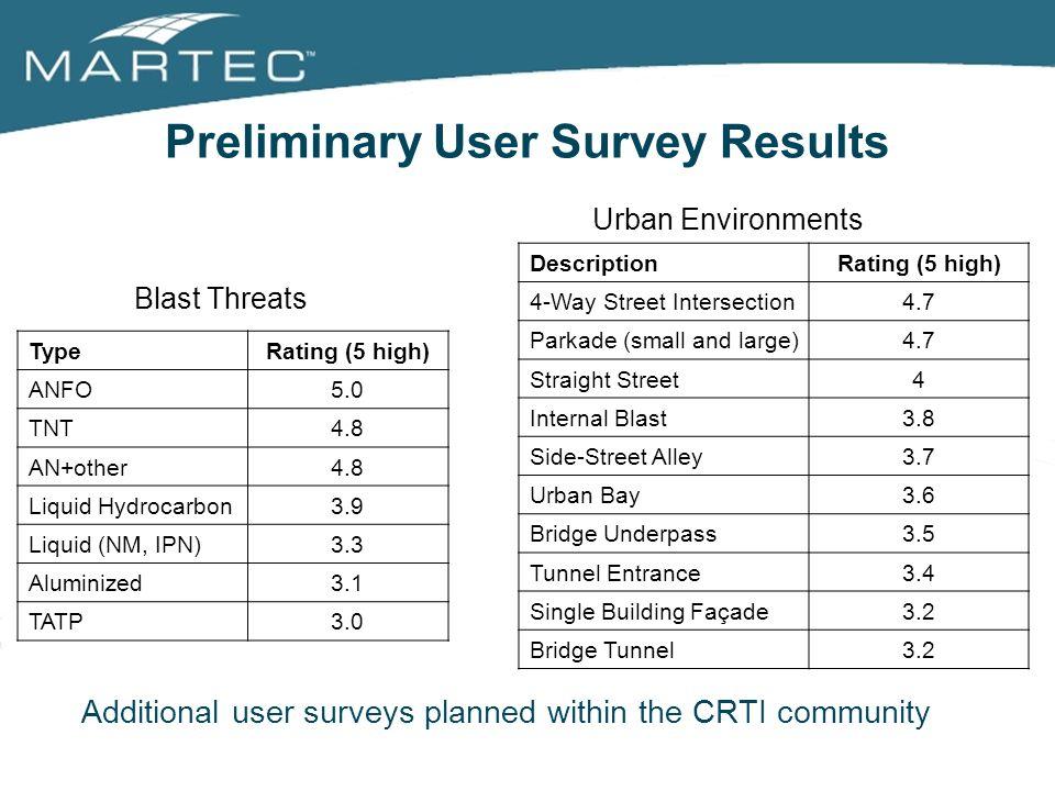 Preliminary User Survey Results TypeRating (5 high) ANFO5.0 TNT4.8 AN+other4.8 Liquid Hydrocarbon3.9 Liquid (NM, IPN)3.3 Aluminized3.1 TATP3.0 Additio