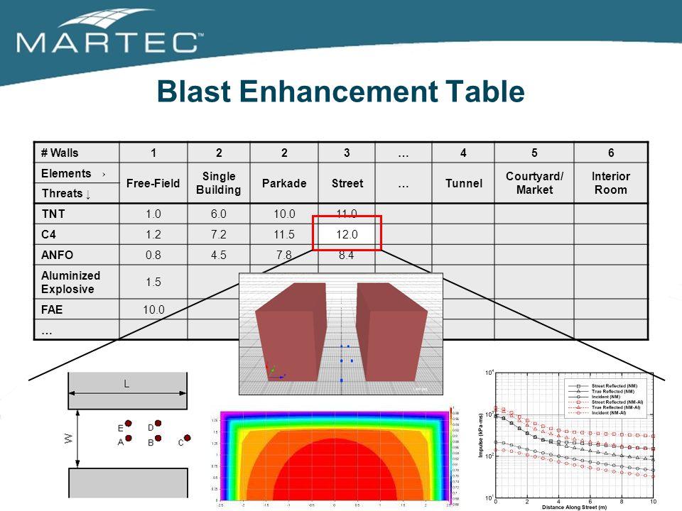 Blast Enhancement Table # Walls1223…456 Elements Free-Field Single Building ParkadeStreet…Tunnel Courtyard/ Market Interior Room Threats TNT1.06.010.0