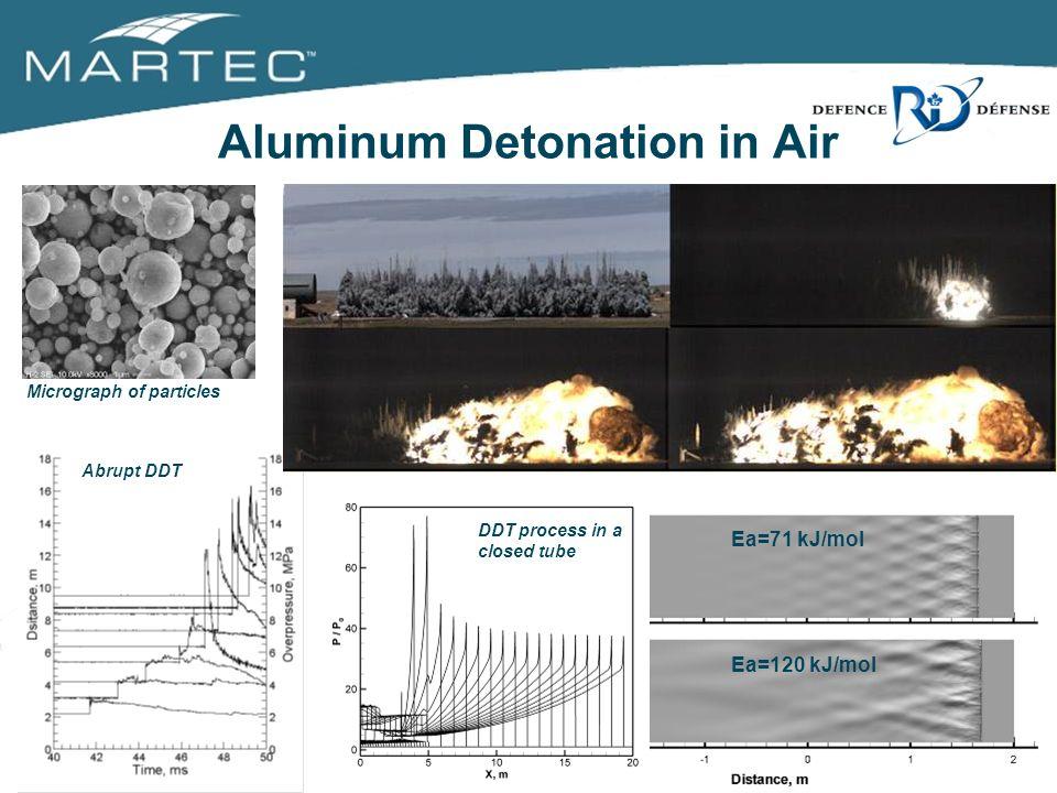 Ea=120 kJ/mol Ea=71 kJ/mol Micrograph of particles Unconfined Detonation DDT process in a closed tube Abrupt DDT Aluminum Detonation in Air