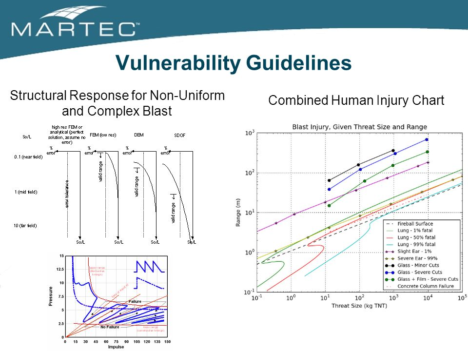 Vulnerability Guidelines Combined Human Injury Chart Structural Response for Non-Uniform and Complex Blast