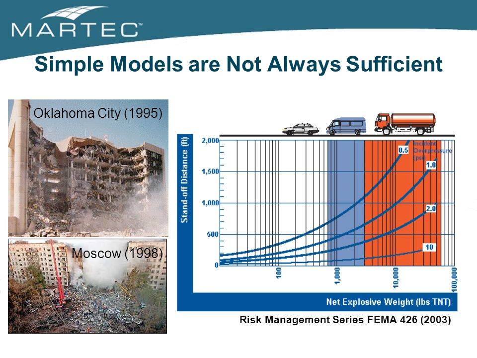 Simple Models are Not Always Sufficient Oklahoma City (1995) Moscow (1998) Risk Management Series FEMA 426 (2003)