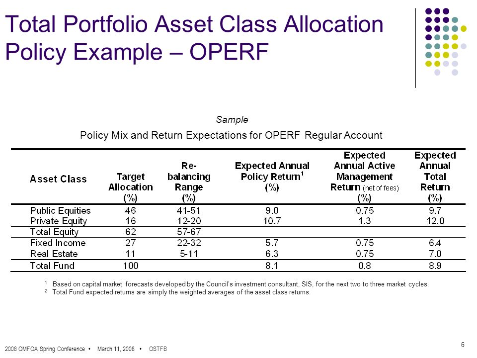 2008 OMFOA Spring Conference March 11, 2008 OSTFB 6 Total Portfolio Asset Class Allocation Policy Example – OPERF Policy Mix and Return Expectations for OPERF Regular Account 1 Based on capital market forecasts developed by the Councils investment consultant, SIS, for the next two to three market cycles.