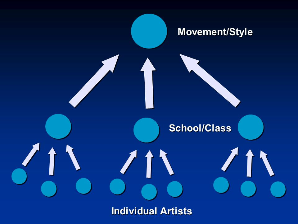 Graphic Design Roots Movement/Style School/Class Individual Artists