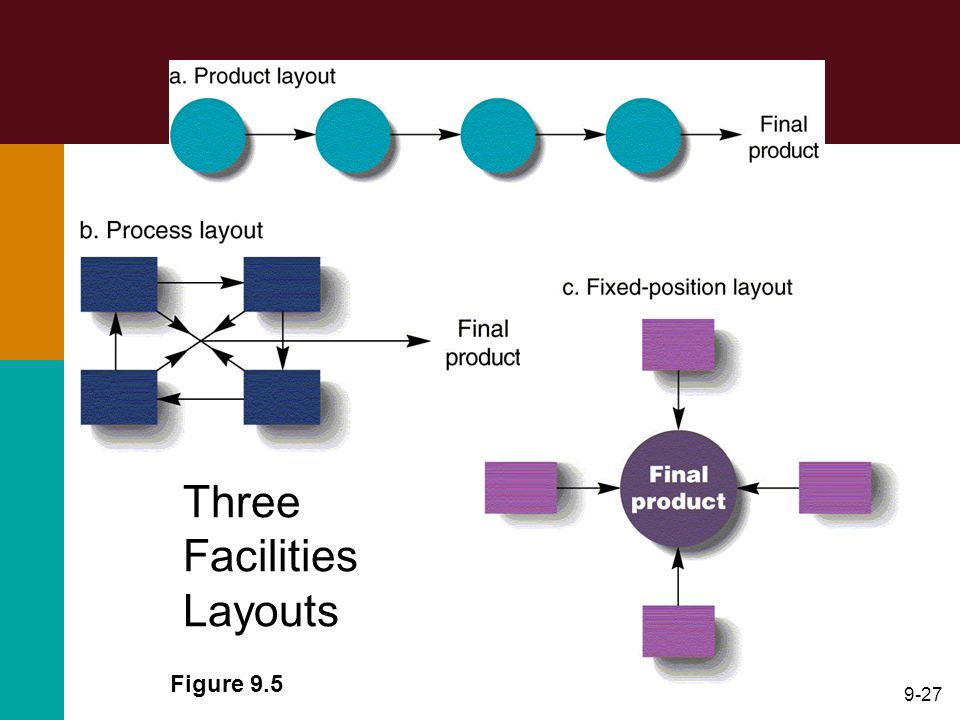 9-27 Figure 9.5 Three Facilities Layouts