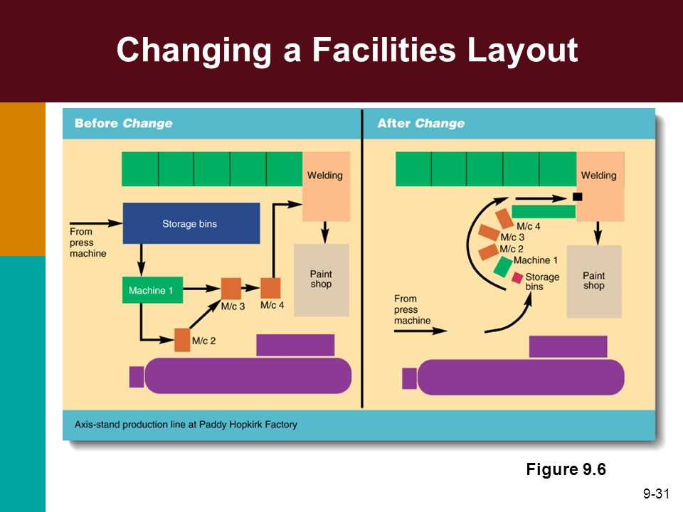 9-31 Changing a Facilities Layout Figure 9.6