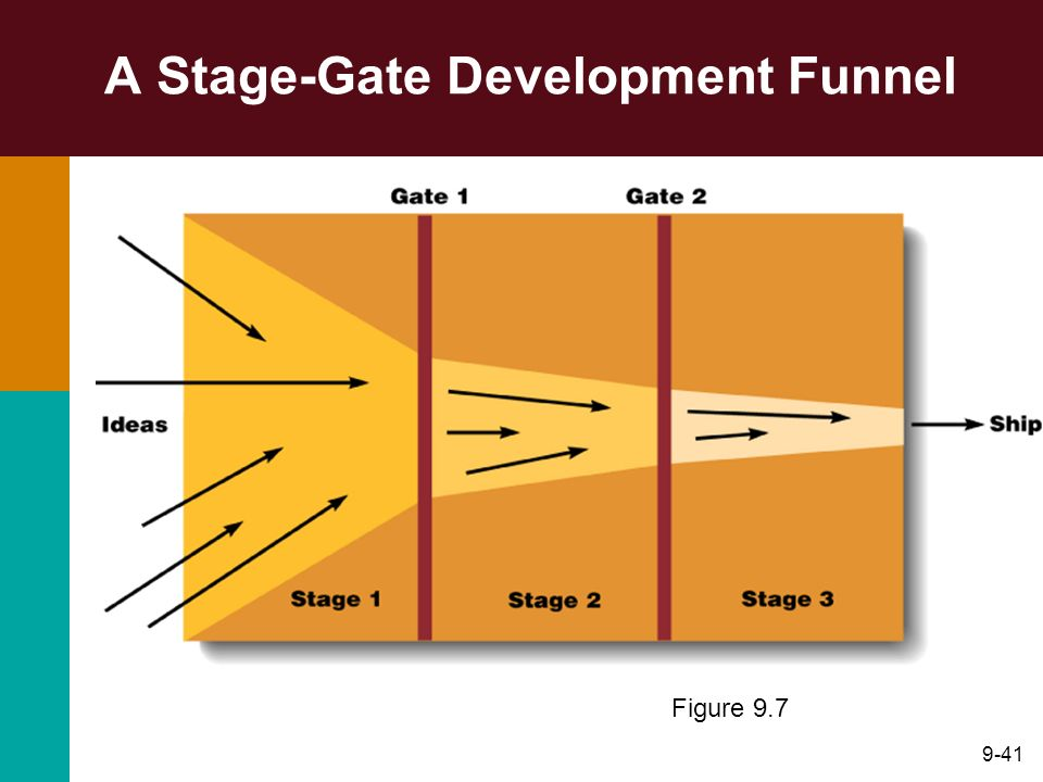 9-41 A Stage-Gate Development Funnel Figure 9.7