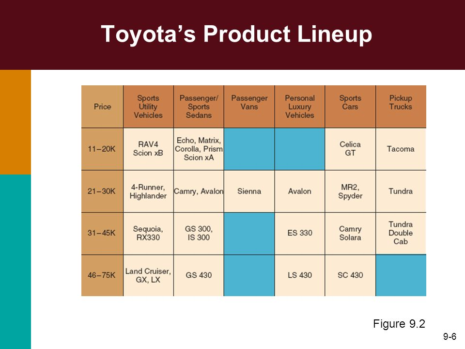 9-6 Toyotas Product Lineup Figure 9.2