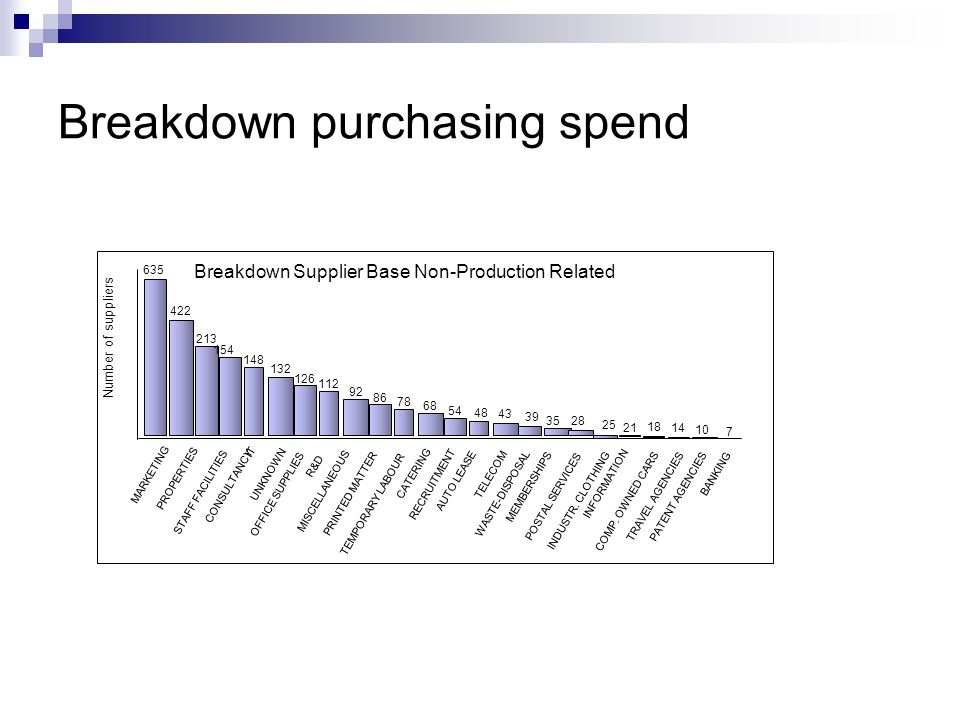 Breakdown purchasing spend Breakdown Supplier Base Non-Production Related Number of suppliers MARKETING PROPERTIES STAFF FACILITIES CONSULTANCY IT UNK