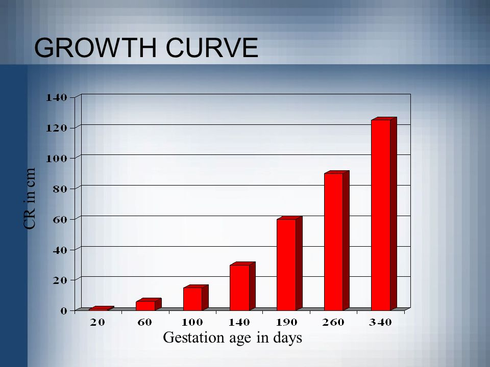 GROWTH CURVE Gestation age in days CR in cm