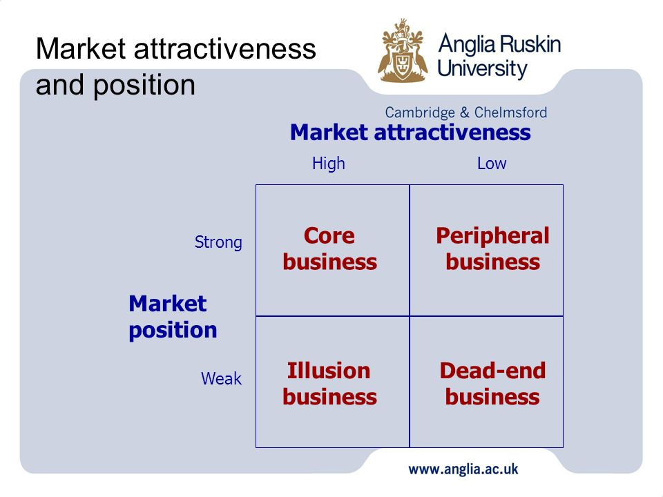 Market attractiveness and position Market attractiveness Market position HighLow Strong Weak Core business Peripheral business Illusion business Dead-