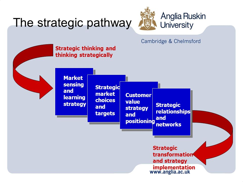 The strategic pathway Market sensing and learning strategy Strategic market choices and targets Customer value strategy and positioning Strategic rela