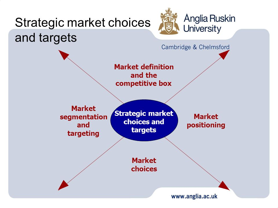 Strategic market choices and targets Strategic market choices and targets Market definition and the competitive box Market segmentation and targeting