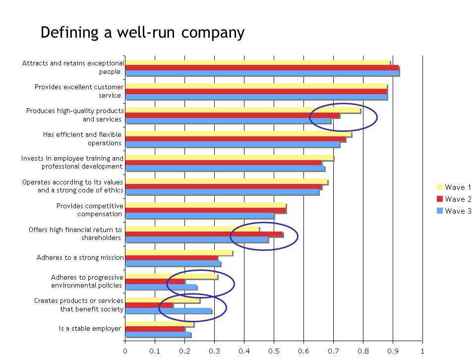 Defining a well-run company
